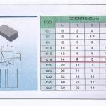 Grafico varie tipologie dimensionali Placchette